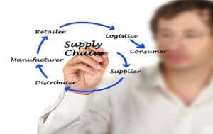 Experience how Supply Chain alignment to sustain ROI